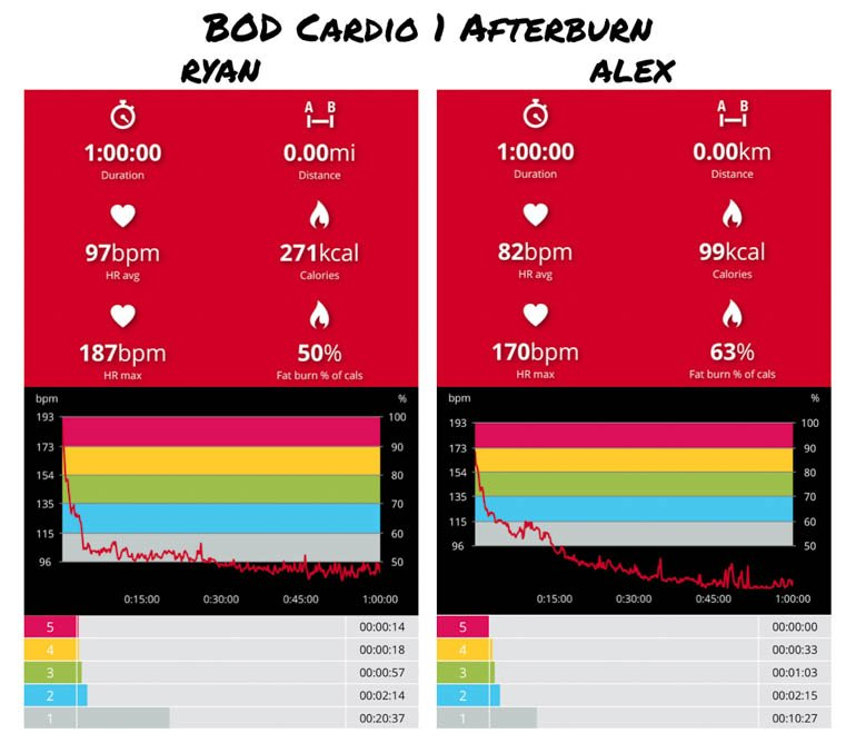 what's the best cardio workout heart rate analysis bod cardio 1 afterburn