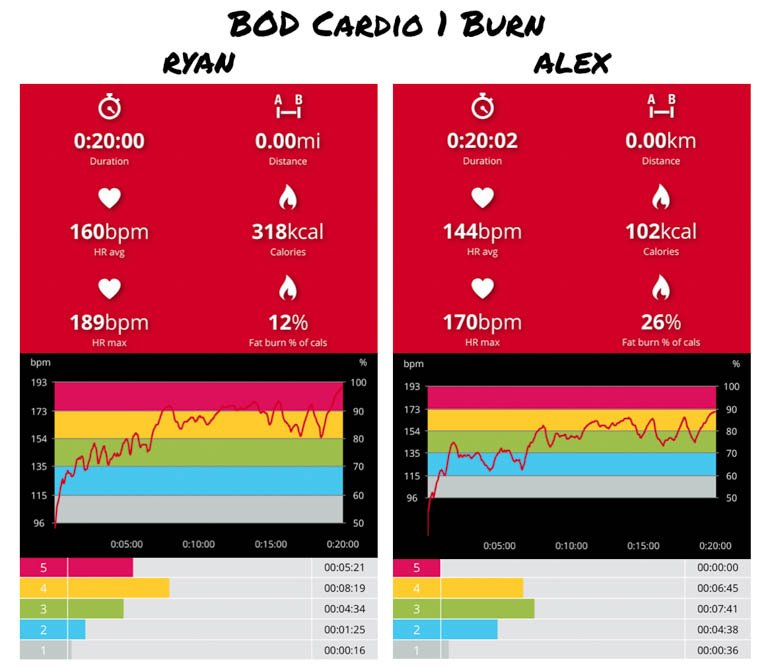 what's the best cardio workout heart rate analysis bod cardio 1 burn