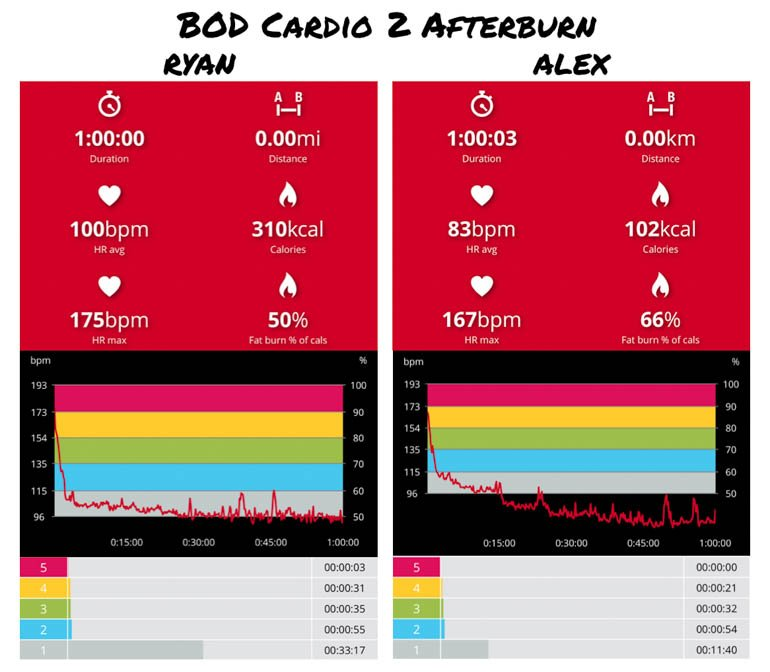 what's the best cardio workout heart rate analysis bod cardio 2 afterburn