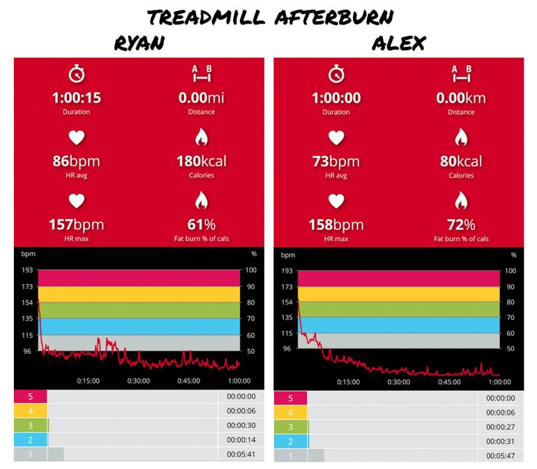 what's the best cardio workout heart rate analysis treadmill afterburn