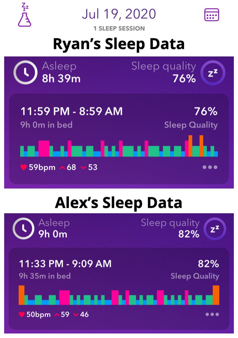 3-day fast sleep data night 1 Ryan and Alex Duo Life