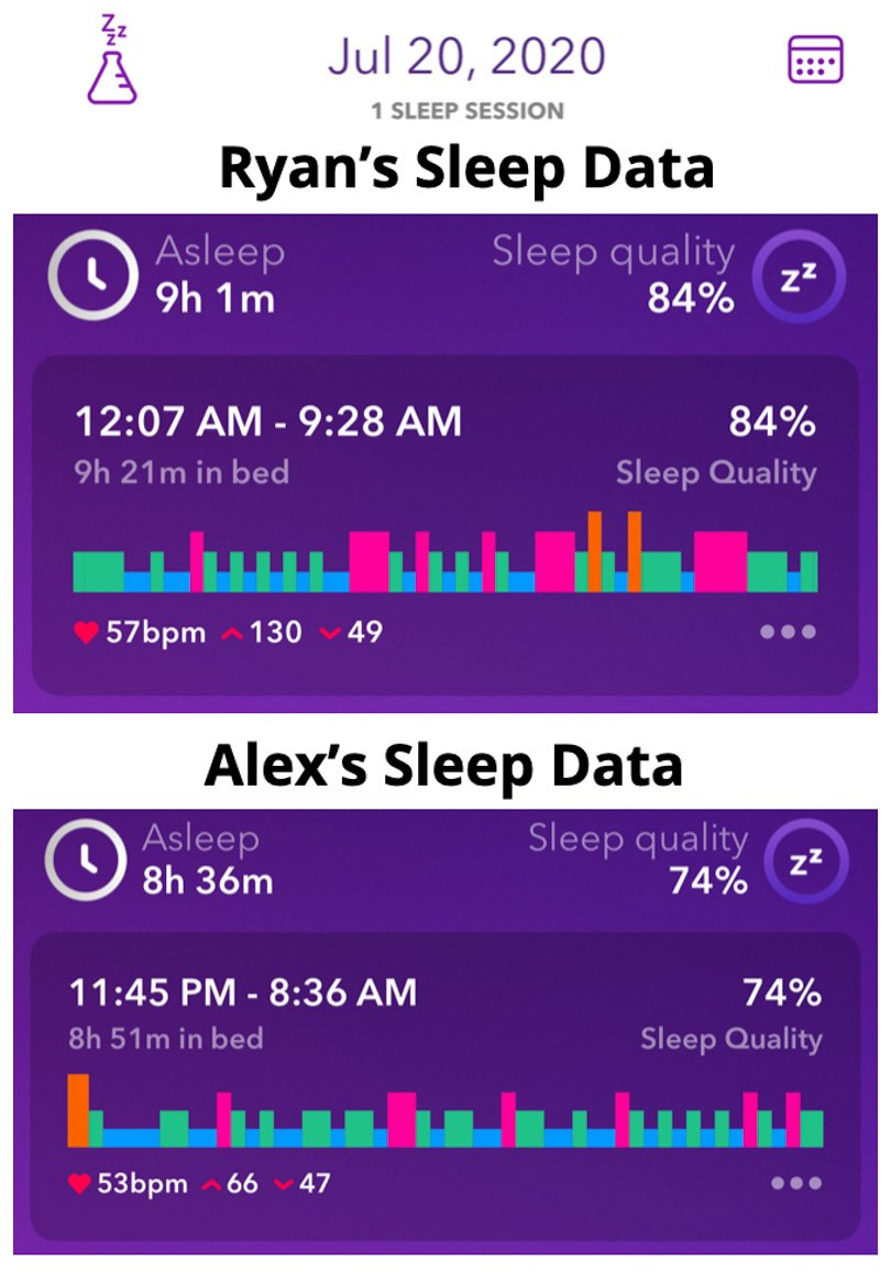 3-day fast sleep data night 2 Ryan and Alex Duo Life