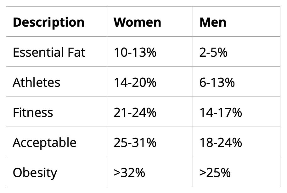 Body measurement chart - percent body fat norms for men and women
