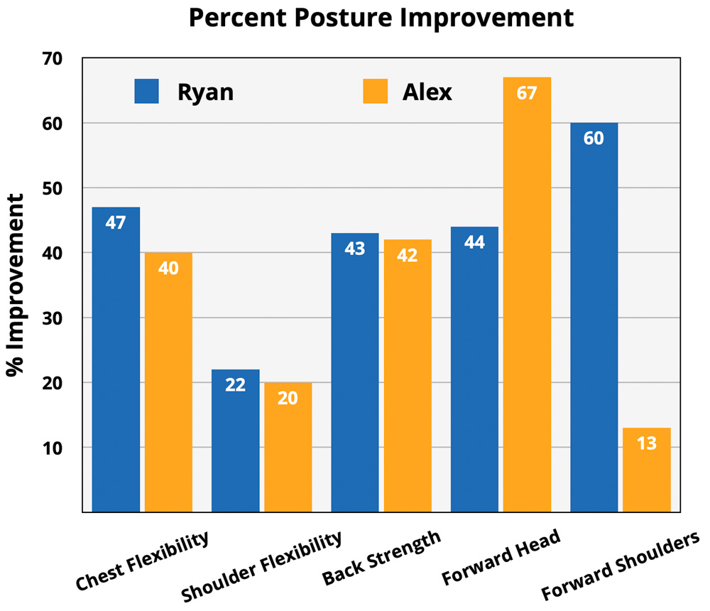 upright go 2 review posture corrector experiment results chart