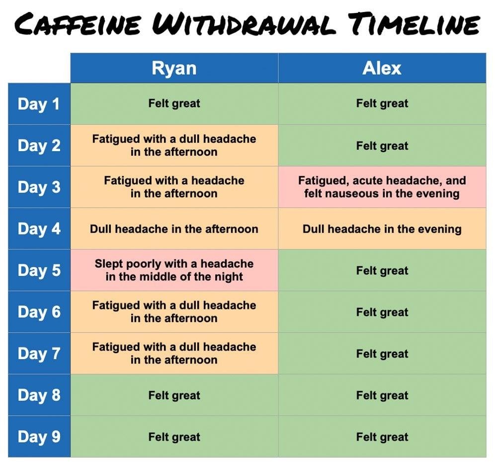 Caffeine Withdrawal Timeline Ryan and Alex Duo Life Caffeine Withdrawal Chart Day by Day