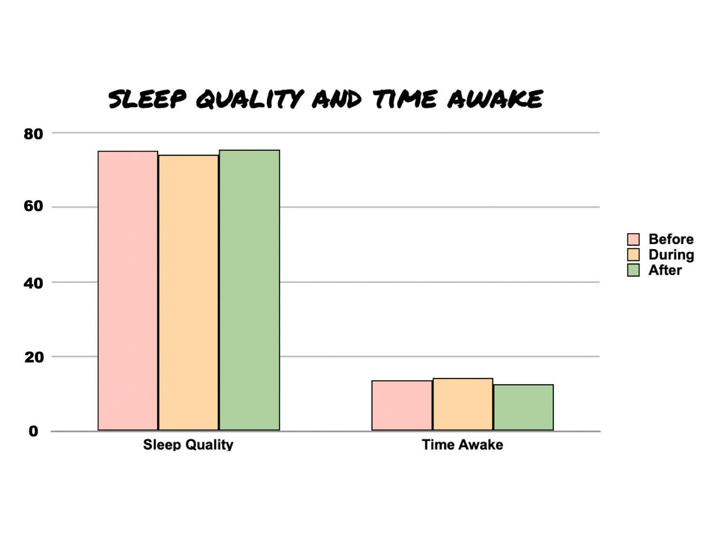 Caffeine Withdrawal Timeline Ryan and Alex Duo Life Sleep Quality and Time Awake