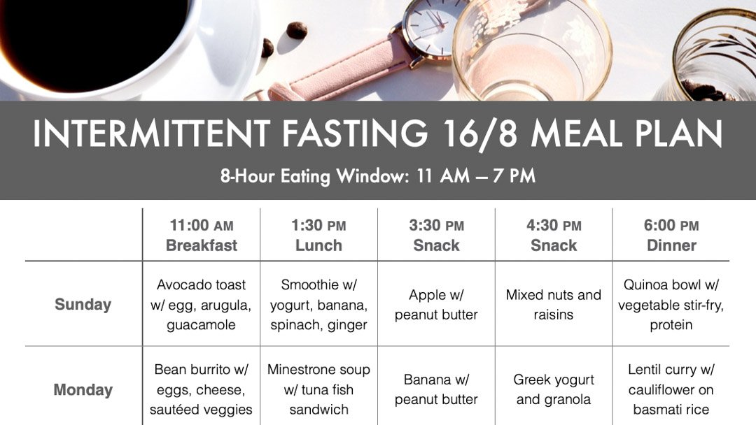 Intermittent Fasting Meal Plan Ryan and Alex Duo Life