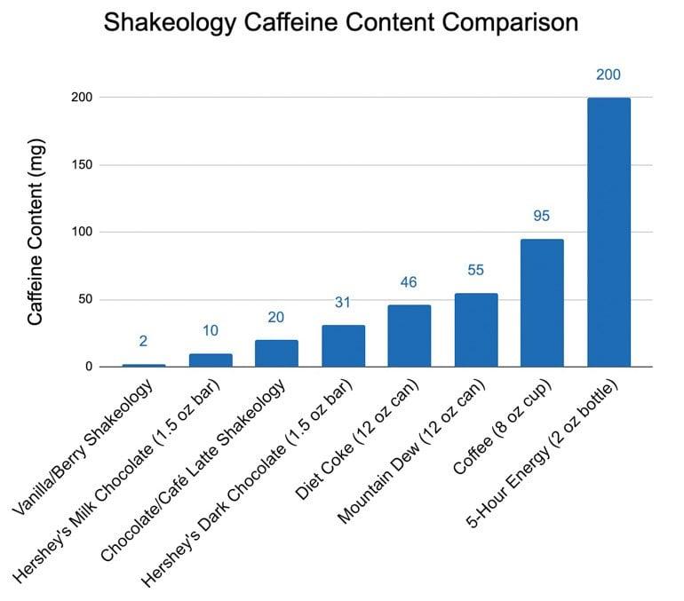 Shakeology Caffeine Content Comparison Chart vs chocolate coffee soda