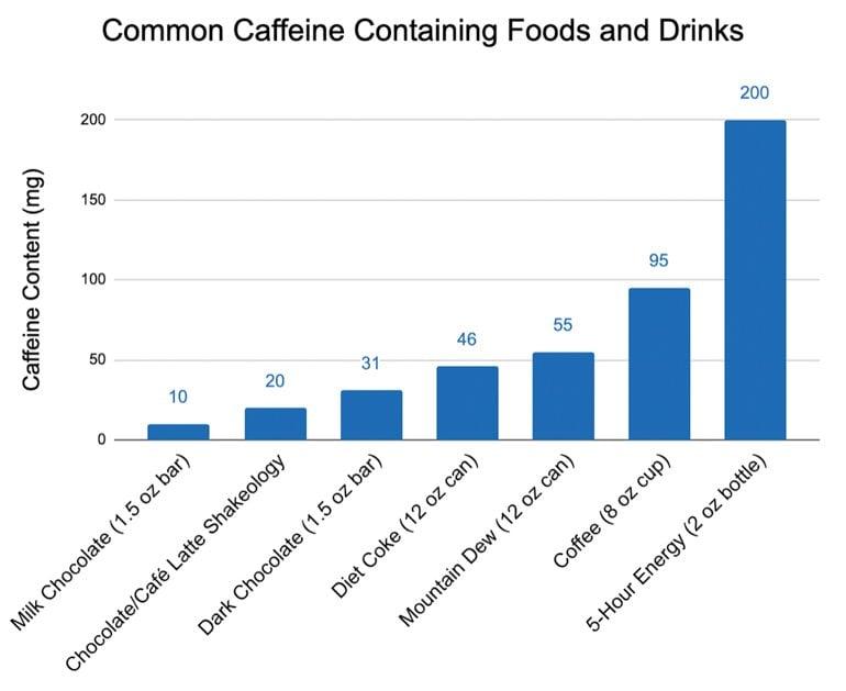 Caffeine alternatives caffeine containing foods and drinks