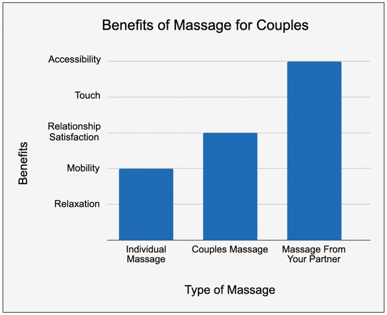 Couples massage class benefits